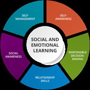 Social Emotional Learning Helps >> Workshop On Social Emotional Learning On April 9 Healthy Cities